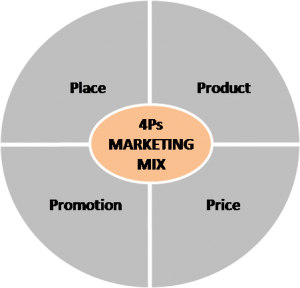 4ps-marketing-mix